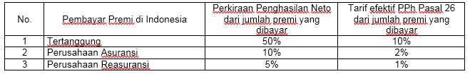 tarif efektif PPh Pasal 26